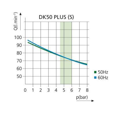 Kompresor stomatologioczny DK50 PLUS S WYKRES