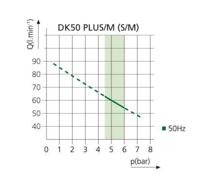 Kompresor stomatologioczny DK50 PLUS S_M WYKRES