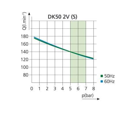Kompresor stomatologioczny DK50 2V S WYKRES