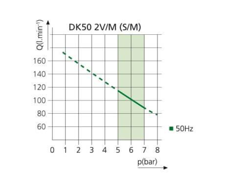 Kompresor stomatologioczny DK50 2v S/M WYKRES