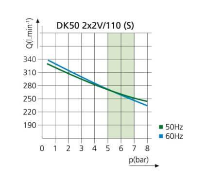 Kompresor stomatologioczny DK50 2x2V/110 S WYKRES