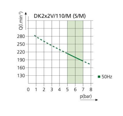 Kompresor stomatologioczny DK50 2x2V/110 S/M WYKRES